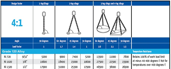 maximum workload g120 slings